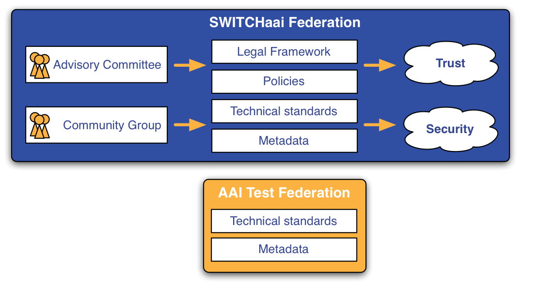 SWITCHaai federation vs. AAI Test federation