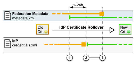 Recommended timeline for Identity Provider certificate rollover