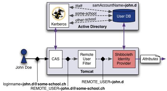 customer tools service provider directory