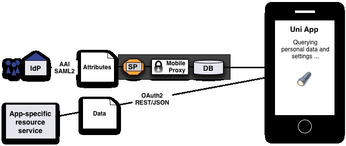 Mobile Web Proxy