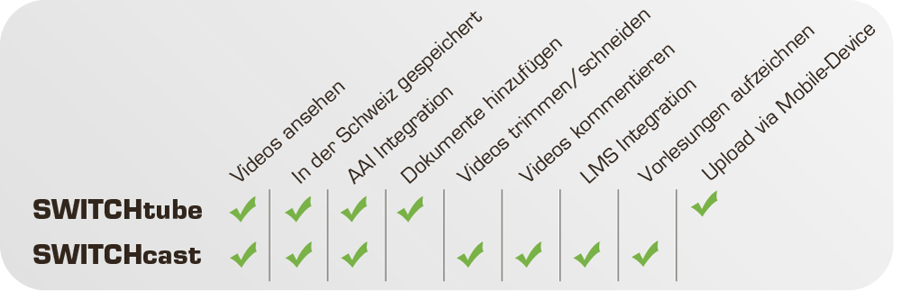 Vergleich SWITCHtube versus SWITCHcast